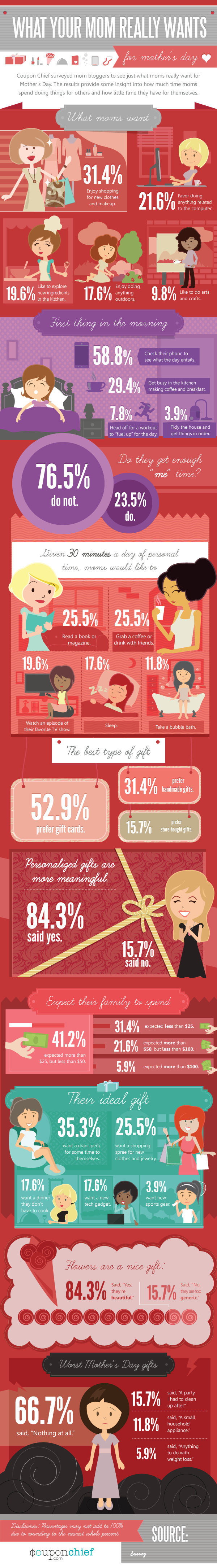 Mother's Day Gift Infographic